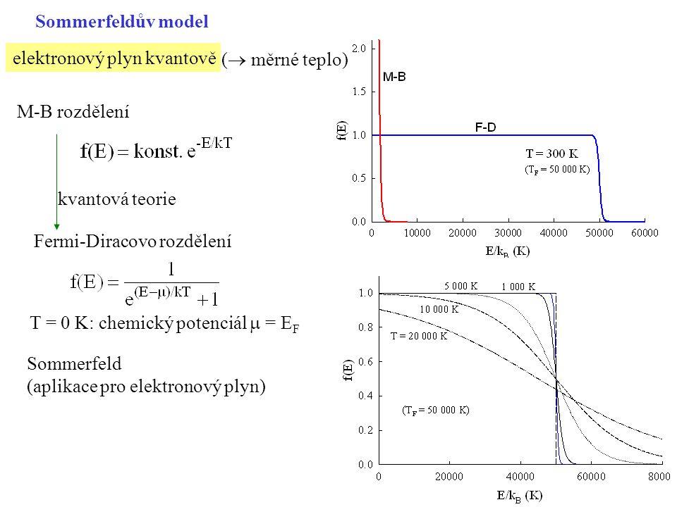 Sommerfeldův model elektronový plyn kvantově. ( měrné teplo) M-B rozdělení. kvantová teorie. Fermi-Diracovo rozdělení.