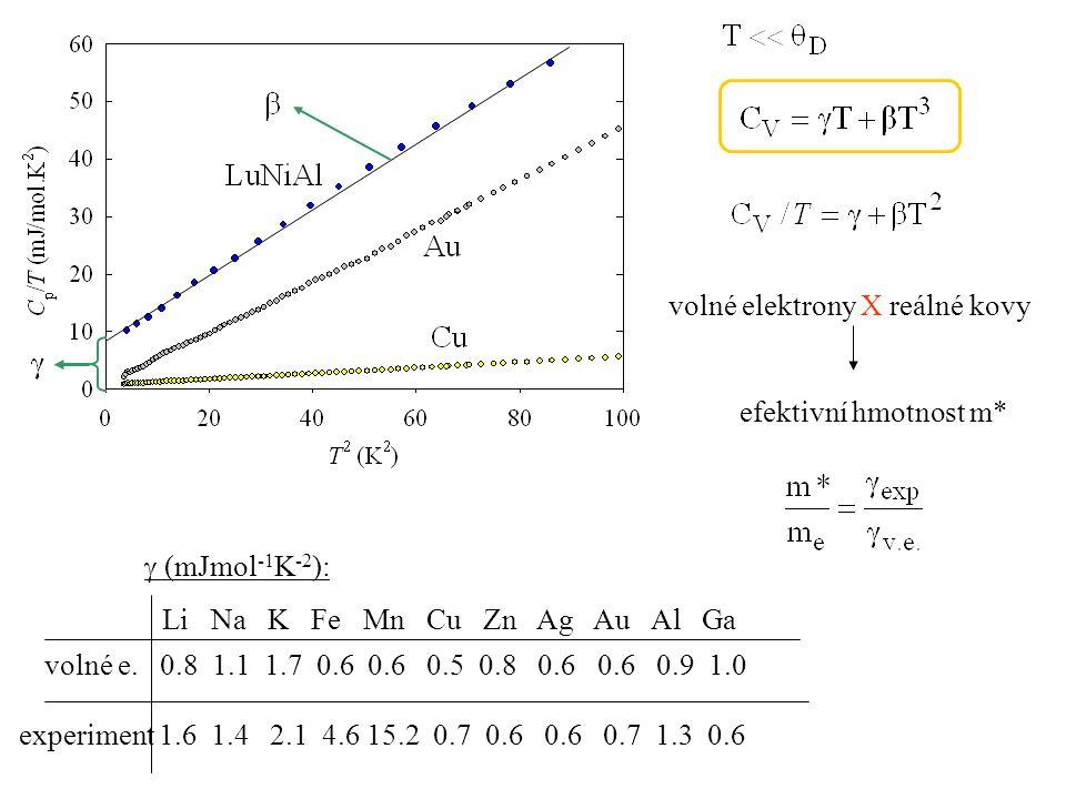 volné elektrony X reálné kovy