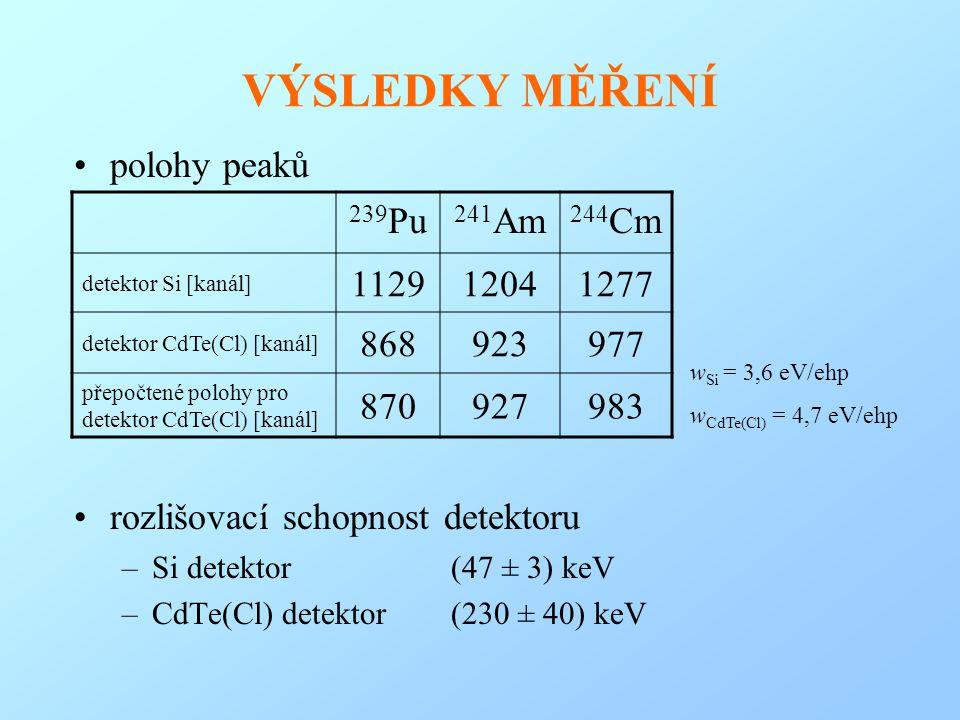 VÝSLEDKY MĚŘENÍ polohy peaků rozlišovací schopnost detektoru 239Pu