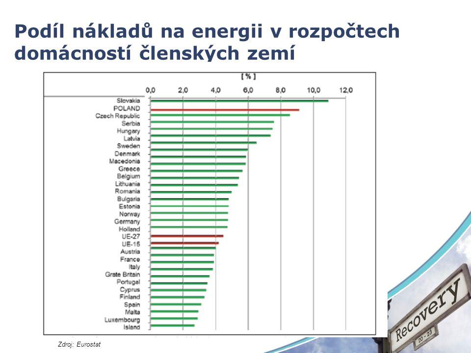 Podíl nákladů na energii v rozpočtech domácností členských zemí