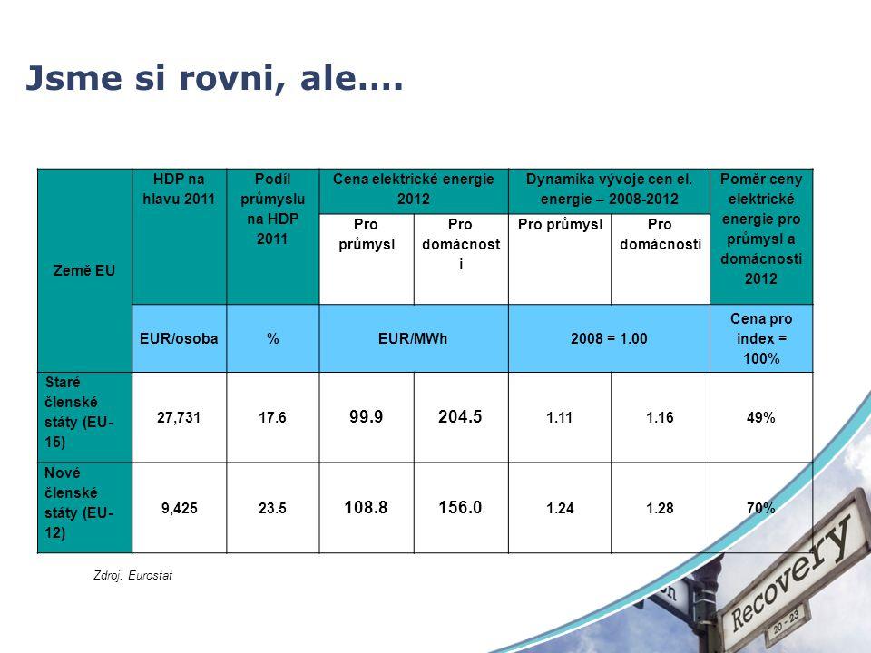 Jsme si rovni, ale…. 99.9 204.5 108.8 156.0 Země EU HDP na hlavu 2011