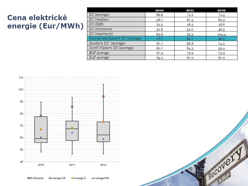Cena elektrické energie (Eur/MWh)