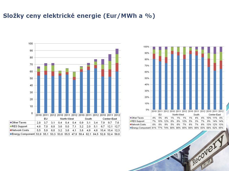 Složky ceny elektrické energie (Eur/MWh a %)