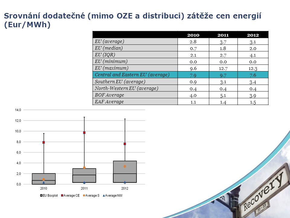Srovnání dodatečné (mimo OZE a distribuci) zátěže cen energií (Eur/MWh)