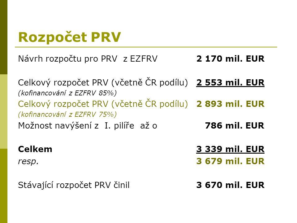 Rozpočet PRV Návrh rozpočtu pro PRV z EZFRV 2 170 mil. EUR