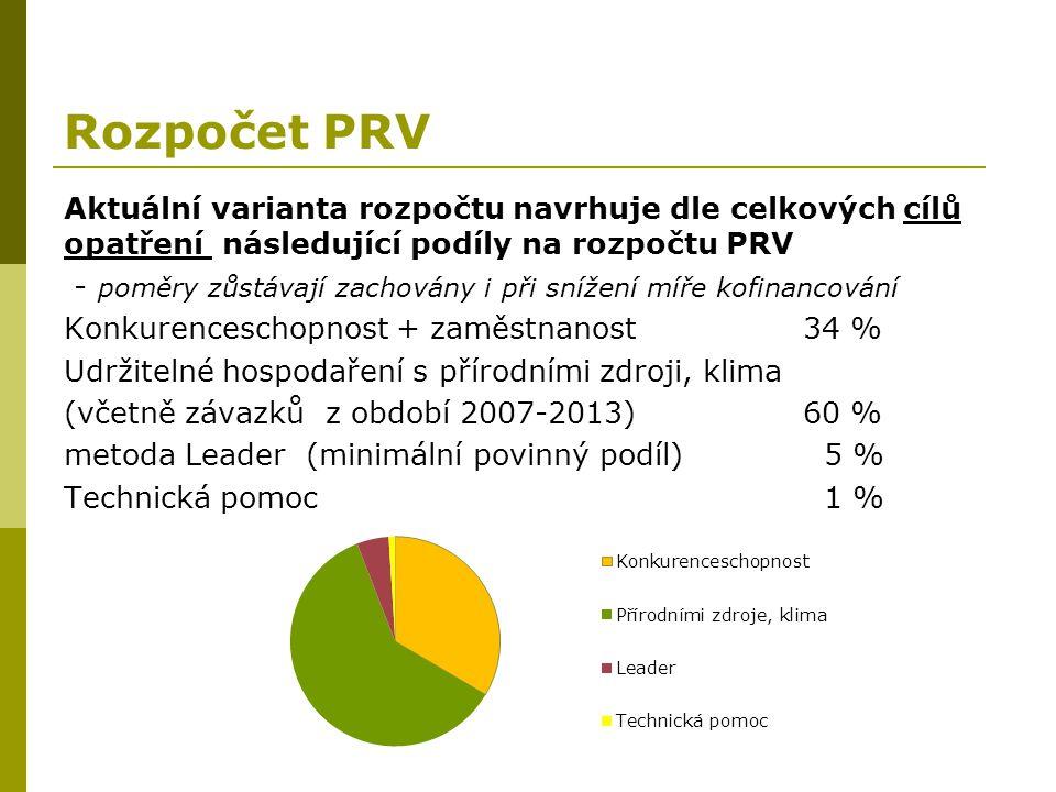 Rozpočet PRV