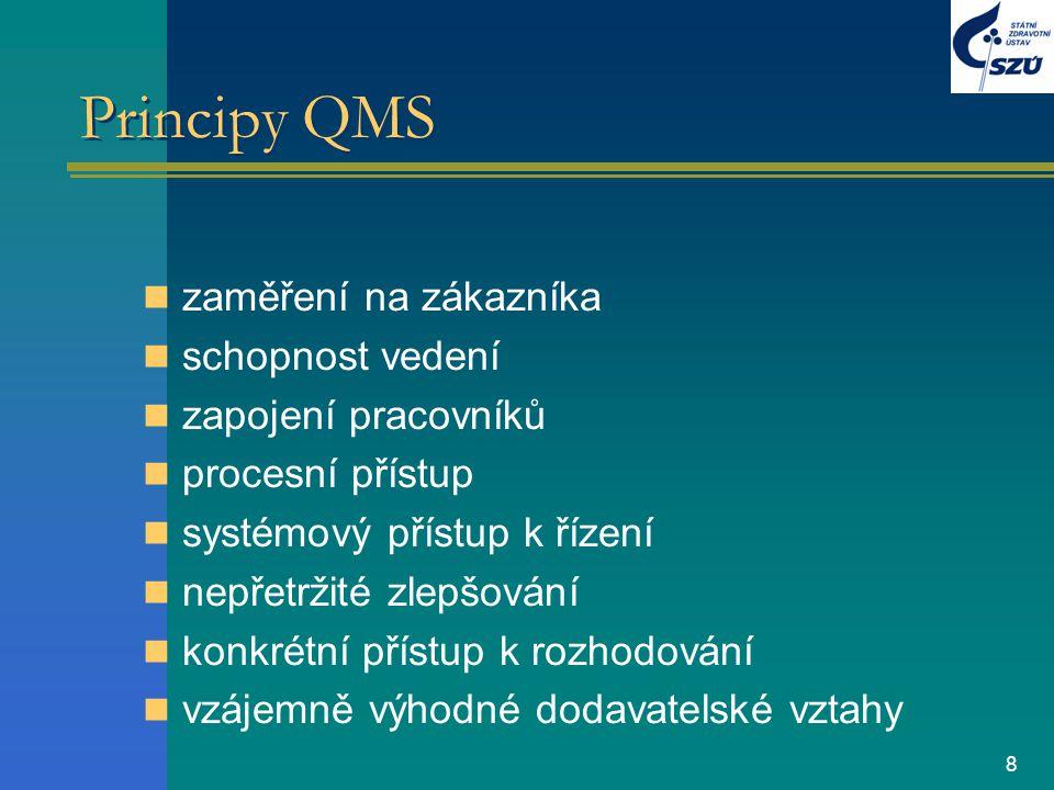 Principy QMS zaměření na zákazníka schopnost vedení
