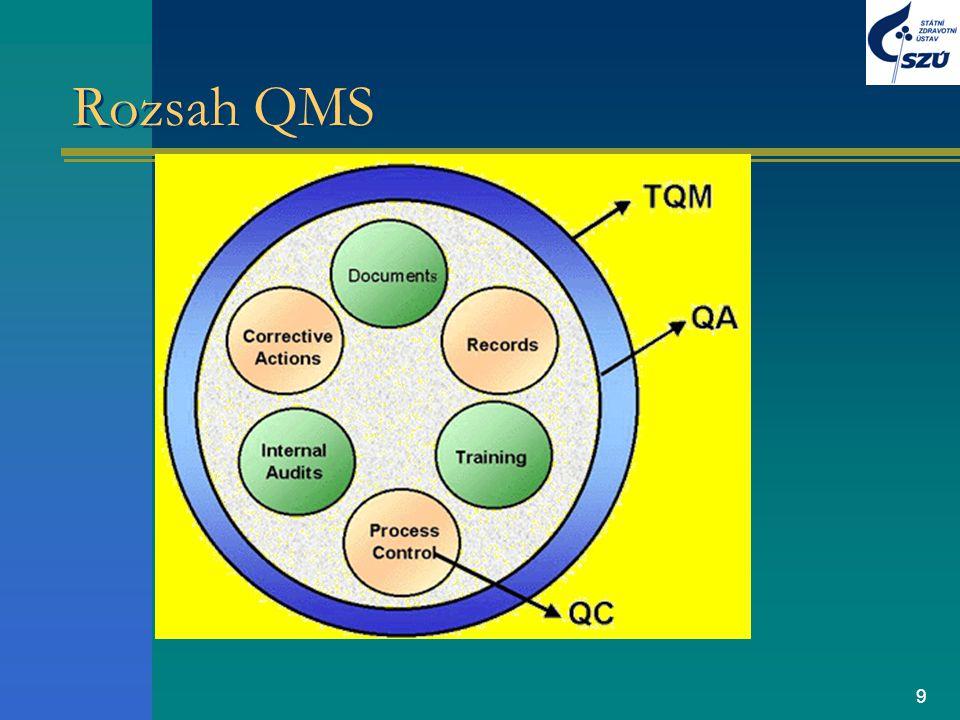 Rozsah QMS