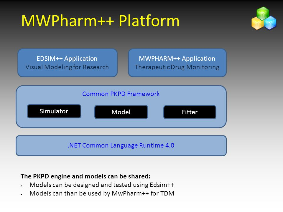 MWPharm++ Platform EDSIM++ Application Visual Modeling for Research
