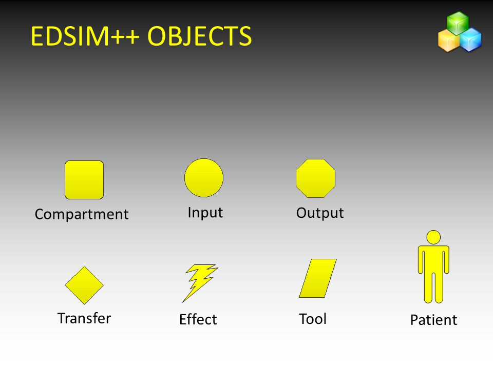 EDSIM++ OBJECTS Compartment Input Output Transfer Effect Tool Patient
