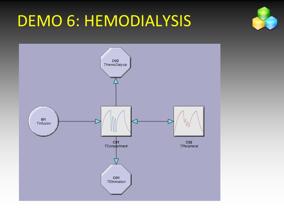 DEMO 6: HEMODIALYSIS