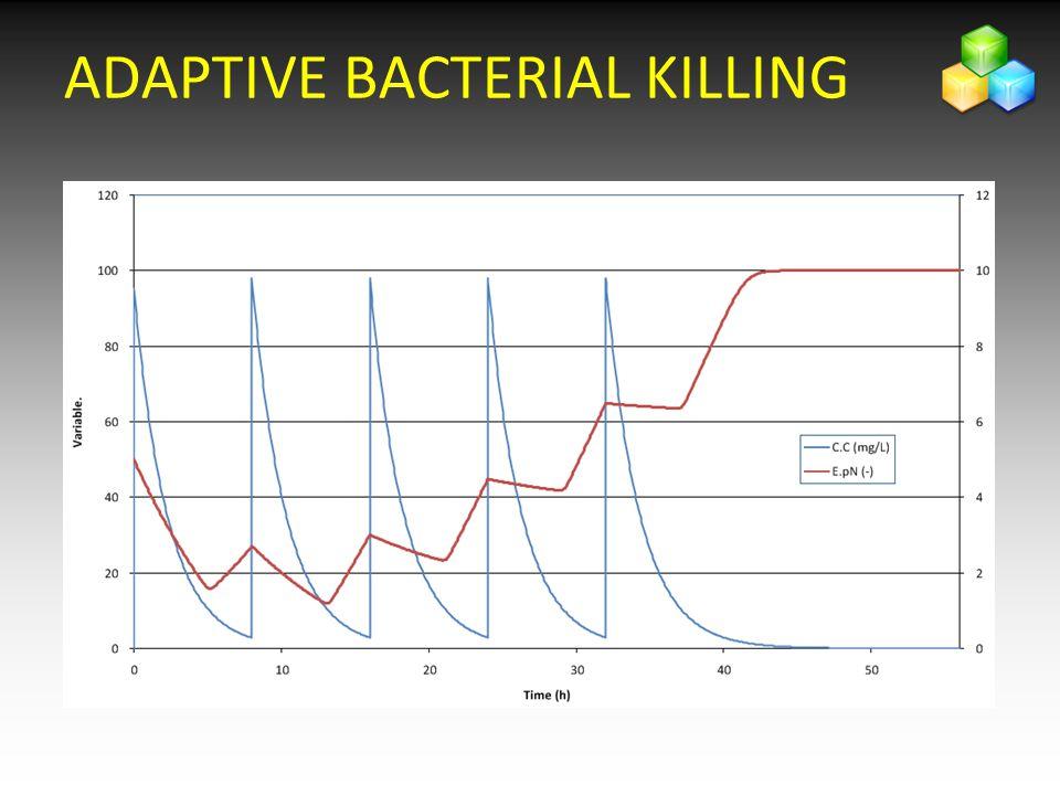 ADAPTIVE BACTERIAL KILLING