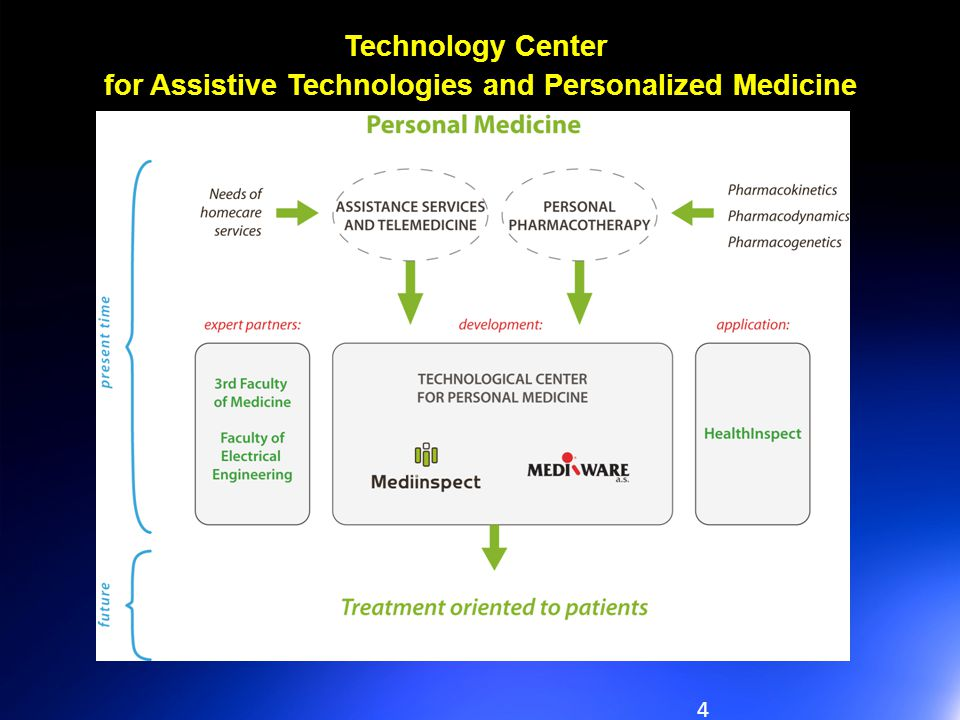 for Assistive Technologies and Personalized Medicine
