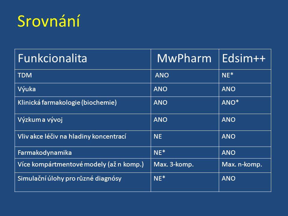 Srovnání Funkcionalita MwPharm Edsim++ TDM ANO NE* Výuka