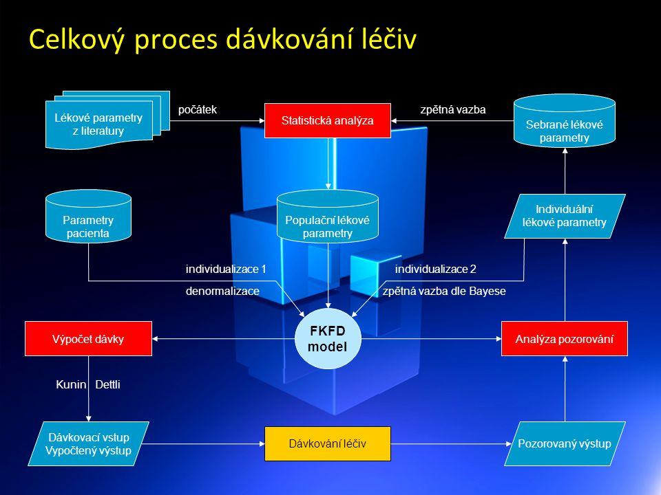Celkový proces dávkování léčiv