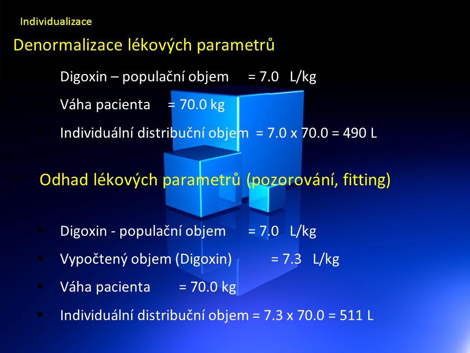 Denormalizace lékových parametrů