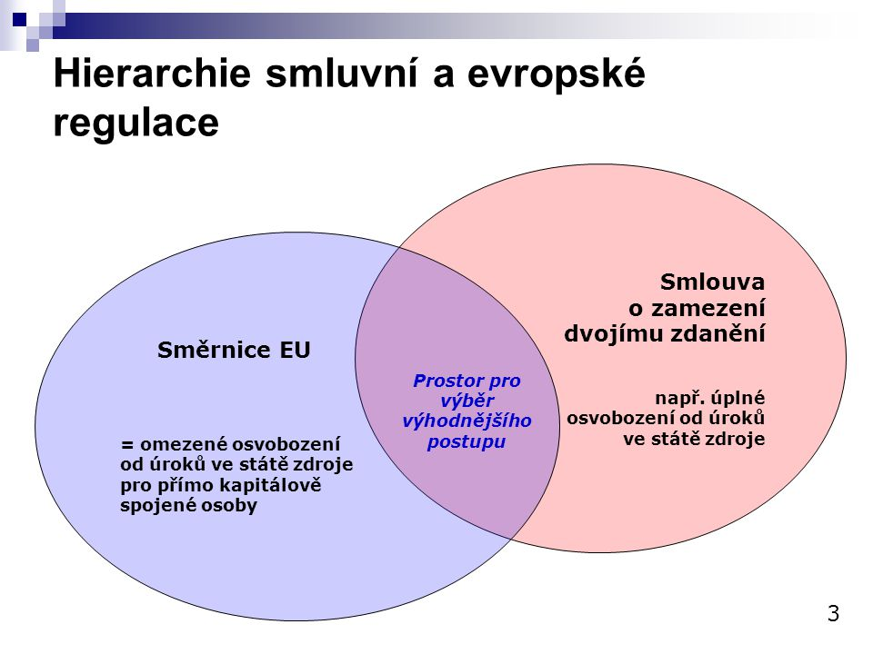 Hierarchie smluvní a evropské regulace