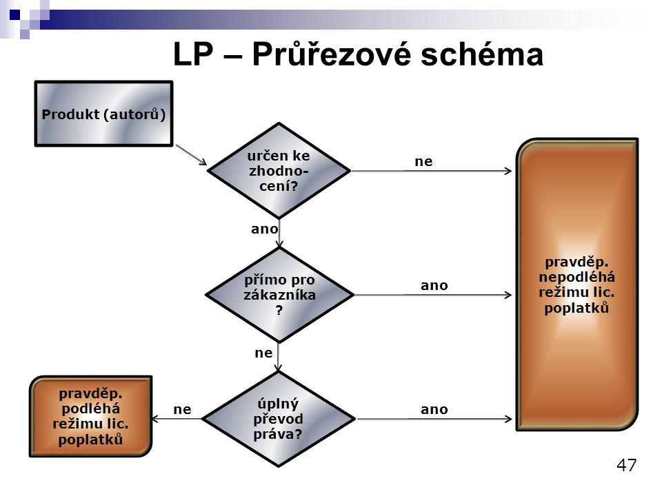 LP – Průřezové schéma 47 Produkt (autorů) určen ke zhodno-cení