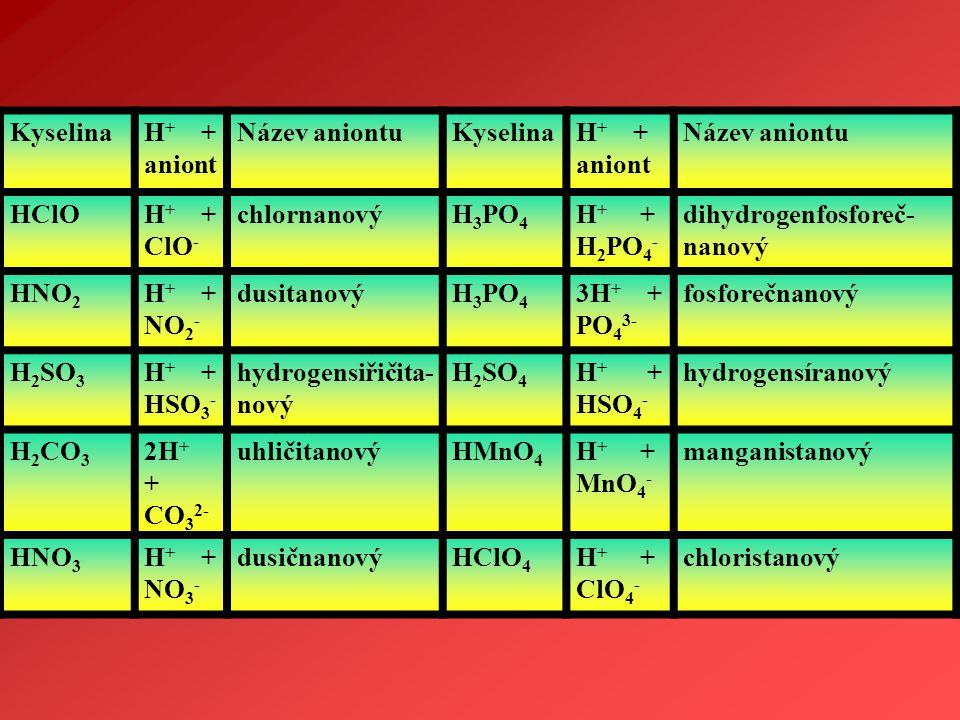 Kyselina H+ + aniont. Název aniontu. HClO. H+ + ClO- chlornanový. H3PO4. H+ + H2PO4-