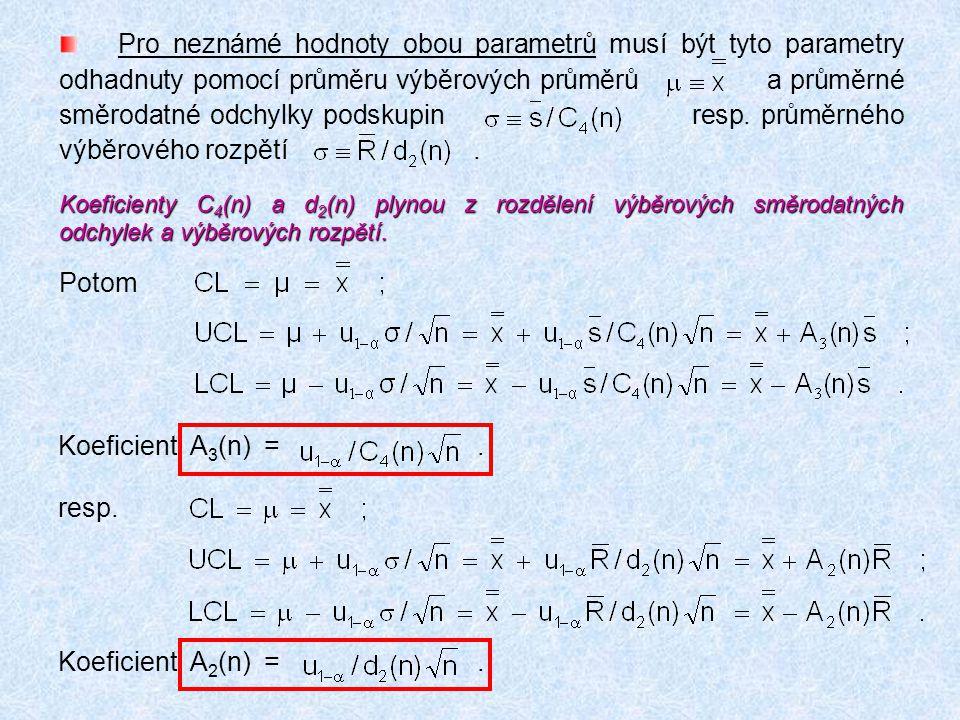 Pro neznámé hodnoty obou parametrů musí být tyto parametry odhadnuty pomocí průměru výběrových průměrů a průměrné směrodatné odchylky podskupin resp. průměrného výběrového rozpětí .