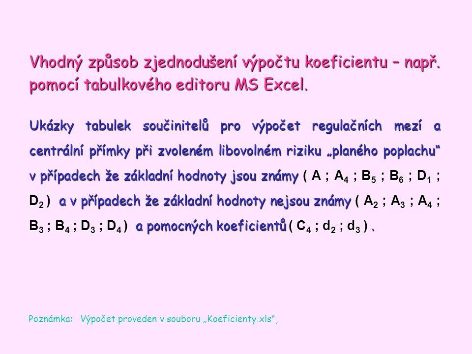 Vhodný způsob zjednodušení výpočtu koeficientu – např