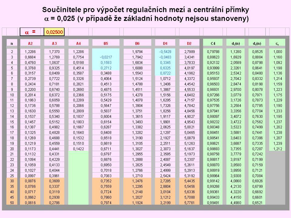 Součinitele pro výpočet regulačních mezí a centrální přímky