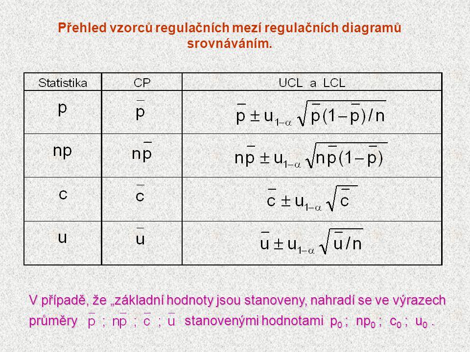 Přehled vzorců regulačních mezí regulačních diagramů srovnáváním.