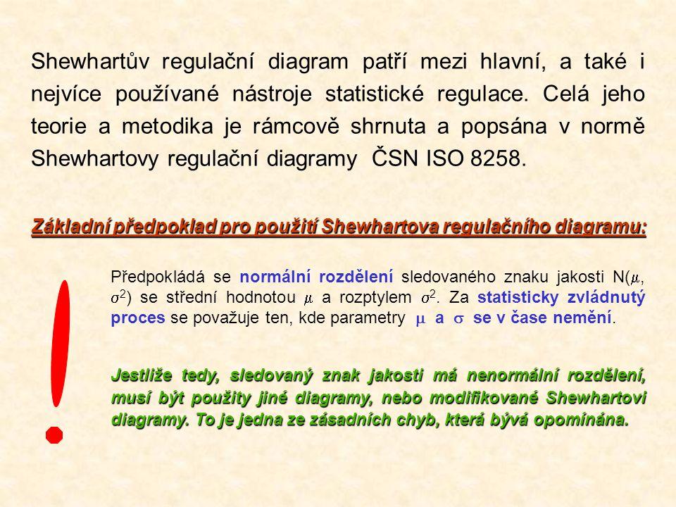 Shewhartův regulační diagram patří mezi hlavní, a také i nejvíce používané nástroje statistické regulace. Celá jeho teorie a metodika je rámcově shrnuta a popsána v normě Shewhartovy regulační diagramy ČSN ISO 8258.