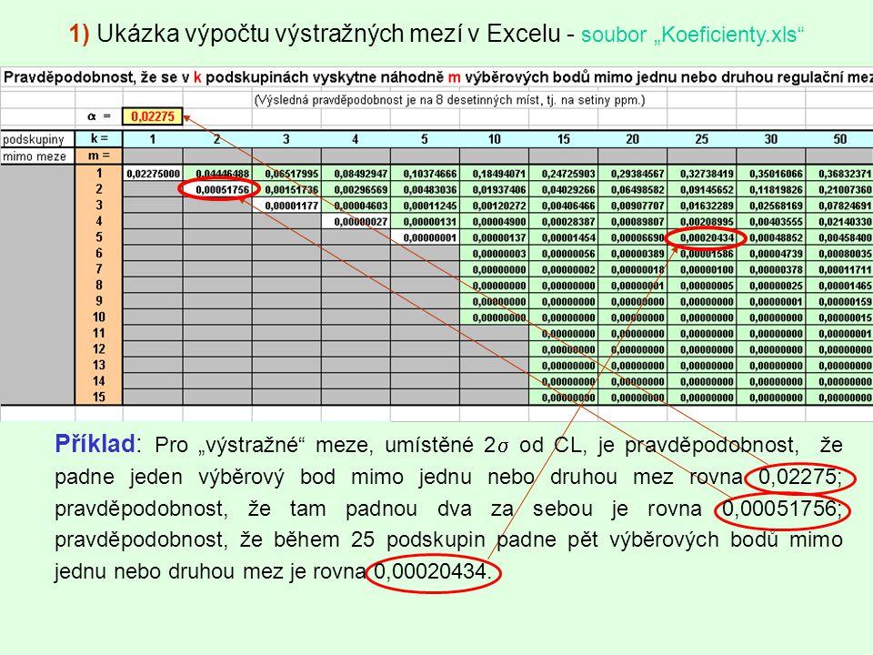 """1) Ukázka výpočtu výstražných mezí v Excelu - soubor """"Koeficienty.xls"""