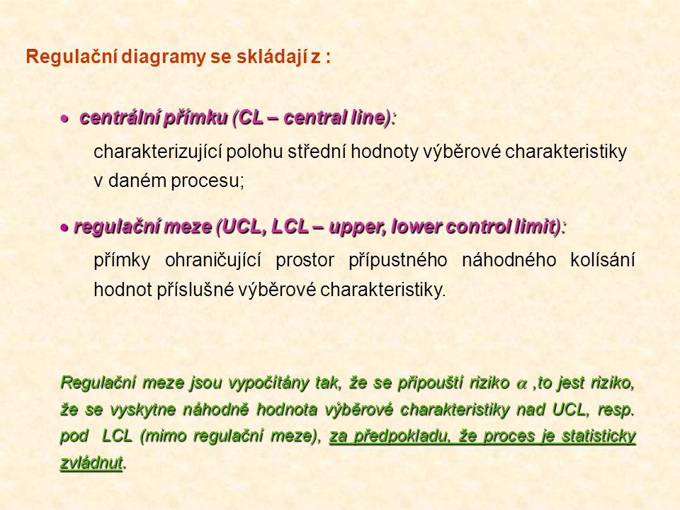 Regulační diagramy se skládají z :