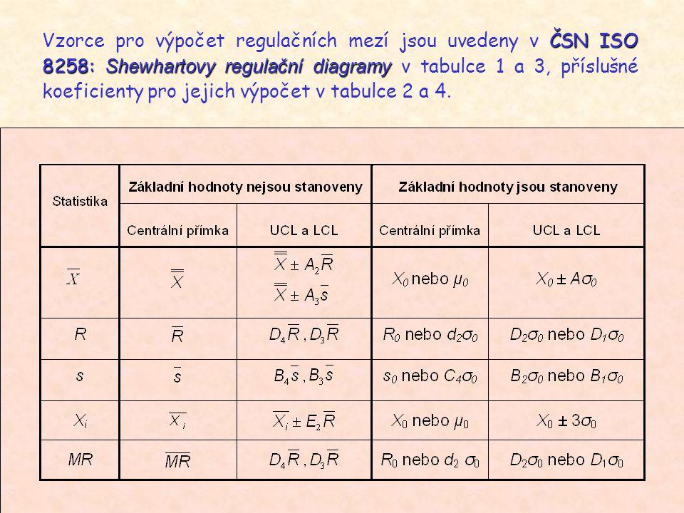 Vzorce pro výpočet regulačních mezí jsou uvedeny v ČSN ISO 8258: Shewhartovy regulační diagramy v tabulce 1 a 3, příslušné koeficienty pro jejich výpočet v tabulce 2 a 4.