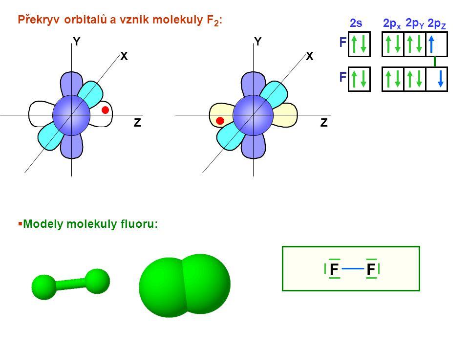 F F F Překryv orbitalů a vznik molekuly F2: 2s 2px 2pY 2pZ X Y Z X Y Z