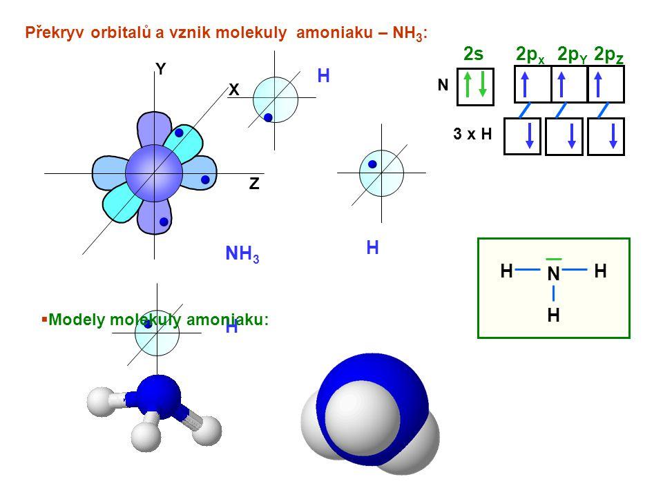 Překryv orbitalů a vznik molekuly amoniaku – NH3: