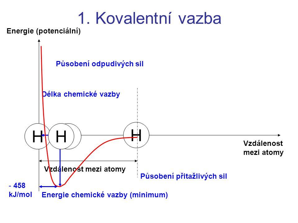 1. Kovalentní vazba H H H H Energie (potenciální)