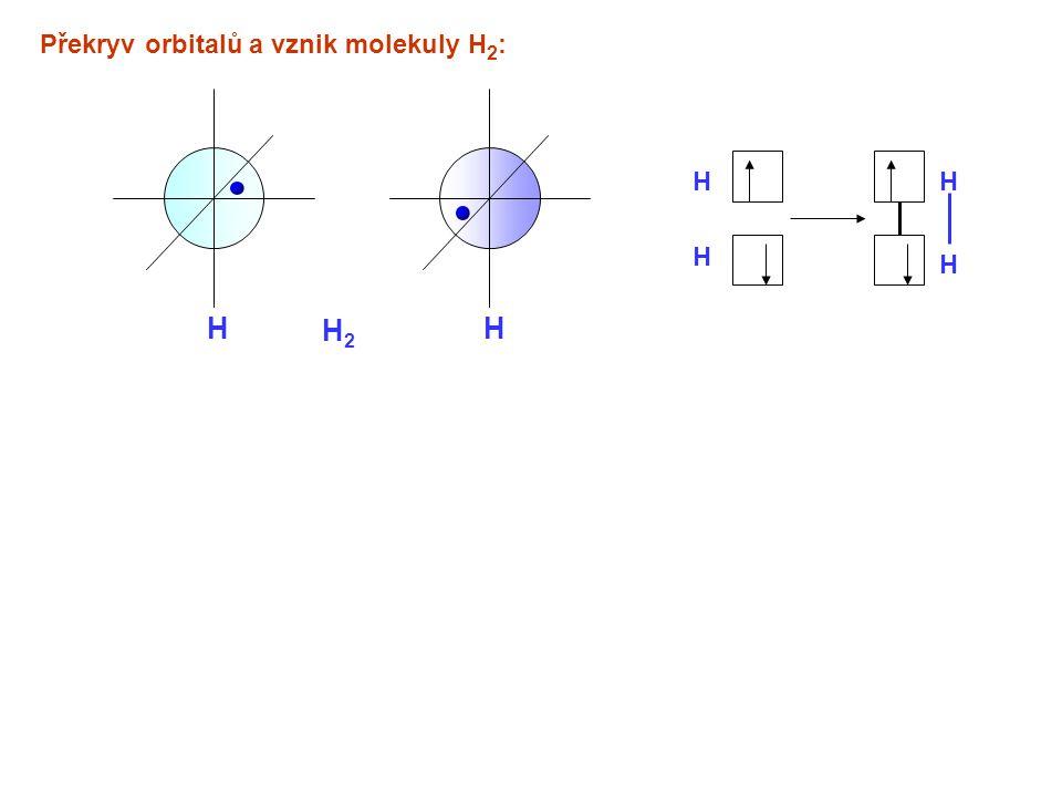 Překryv orbitalů a vznik molekuly H2: