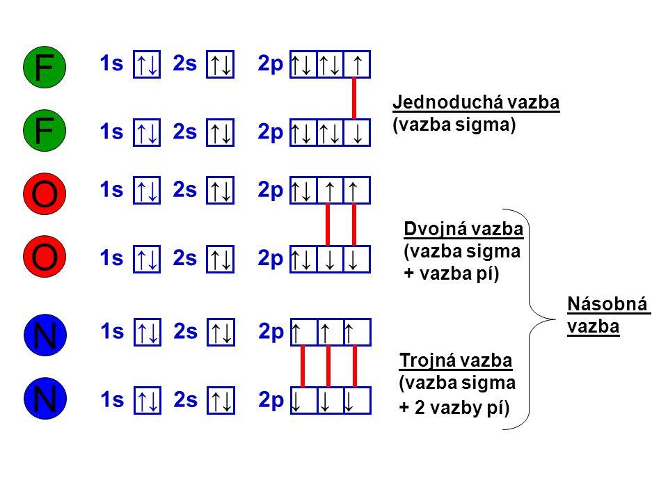 F F O O N N 1s ↑↓ 2s ↑↓ 2p ↑↓ ↑↓ ↑ 1s ↑↓ 2s ↑↓ 2p ↑↓ ↑↓ ↓ 1s ↑↓ 2s ↑↓