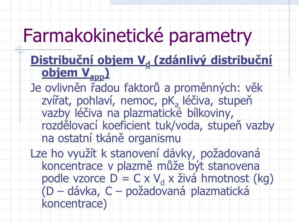 Farmakokinetické parametry