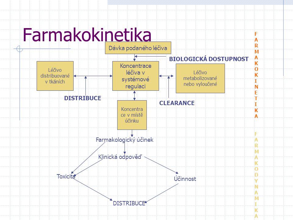 Farmakokinetika Dávka podaného léčiva BIOLOGICKÁ DOSTUPNOST