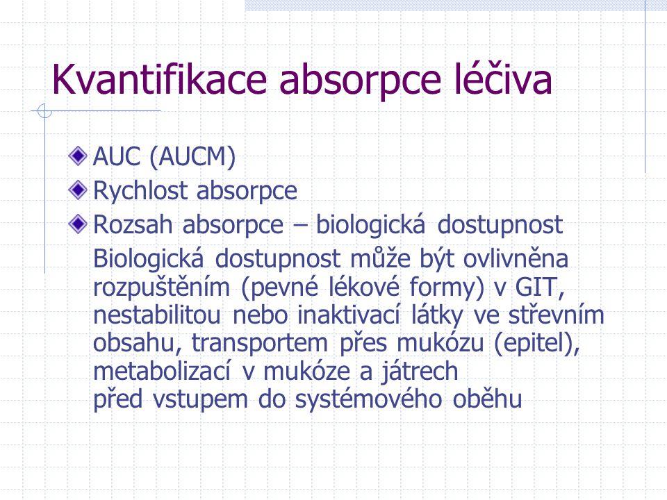 Kvantifikace absorpce léčiva