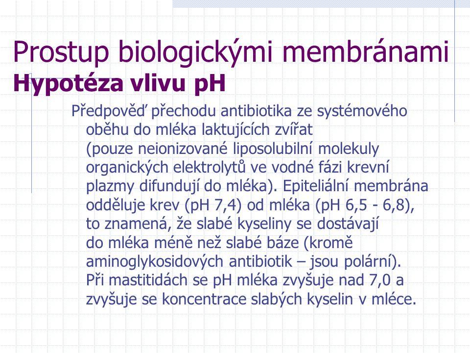 Prostup biologickými membránami Hypotéza vlivu pH