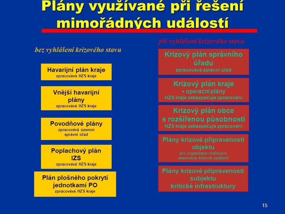 Plány využívané při řešení mimořádných událostí