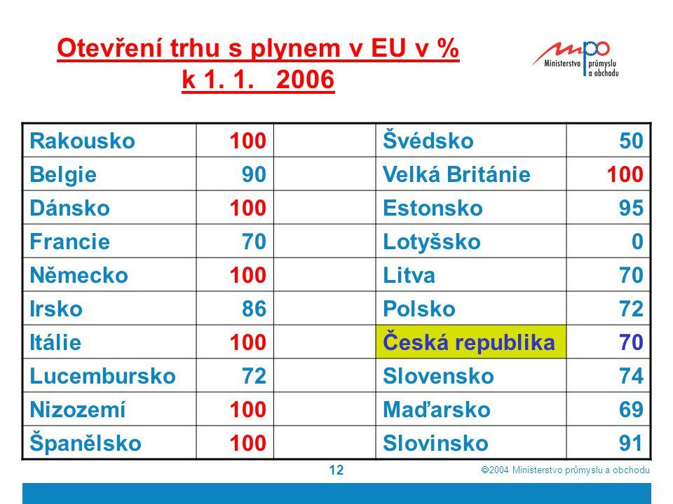 Otevření trhu s plynem v EU v % k 1. 1. 2006
