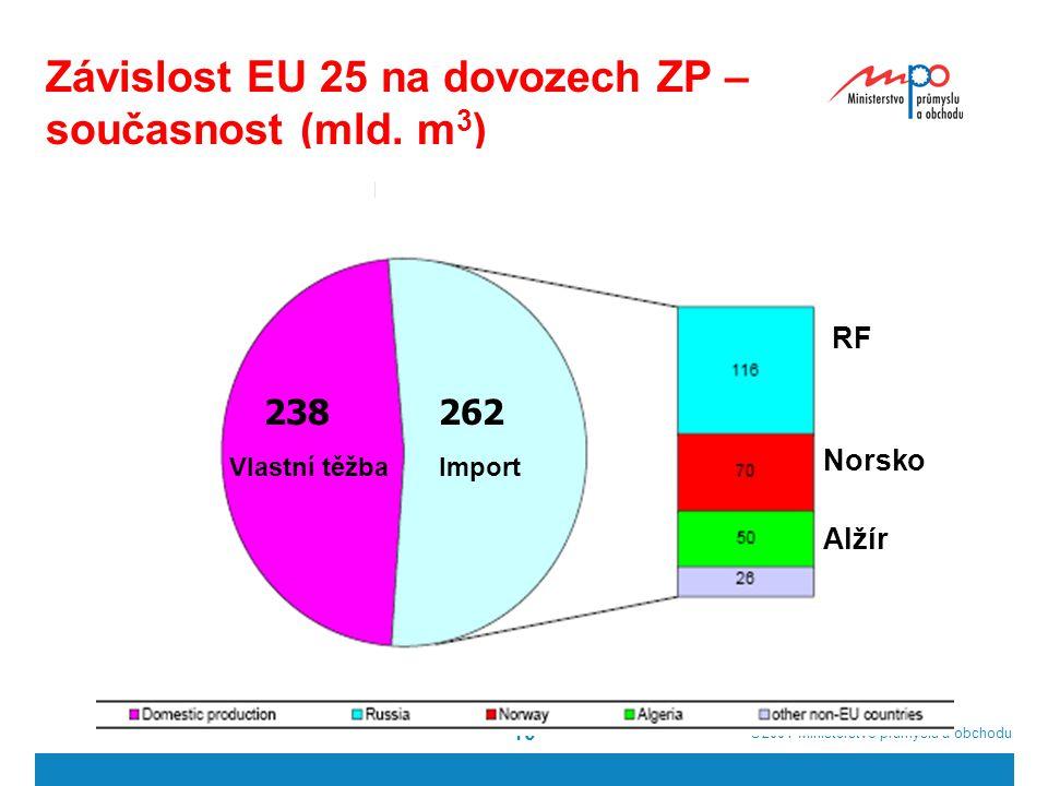 Závislost EU 25 na dovozech ZP – současnost (mld. m3)