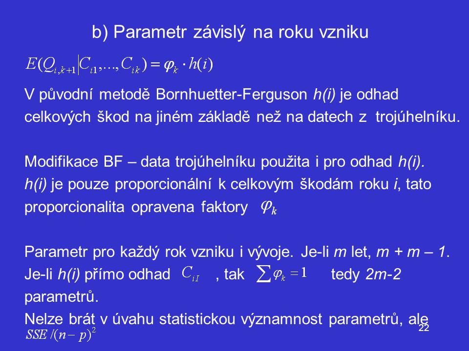 b) Parametr závislý na roku vzniku