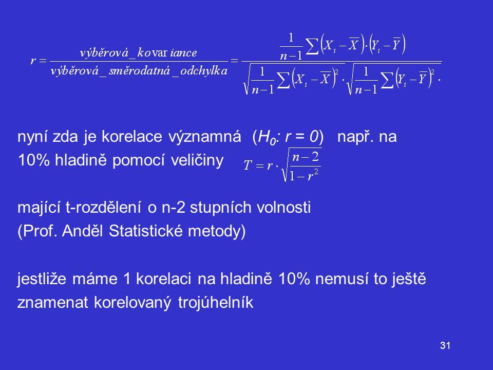 nyní zda je korelace významná (H0: r = 0) např. na