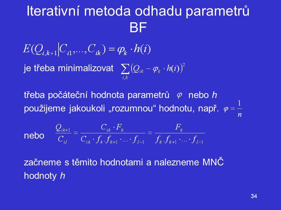 Iterativní metoda odhadu parametrů BF