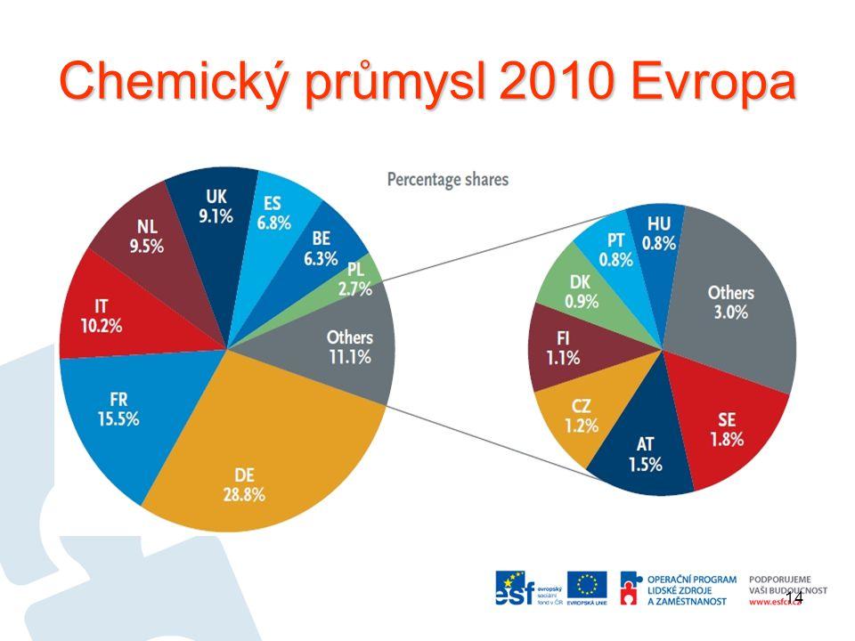 Chemický průmysl 2010 Evropa