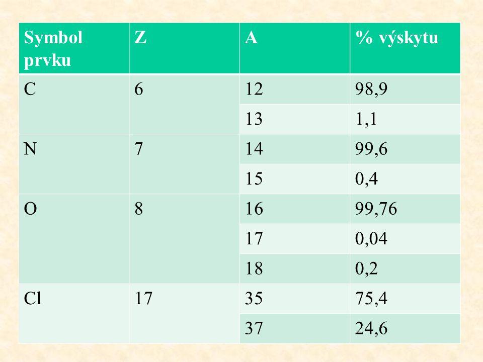 Symbol prvku Z. A. % výskytu. C. 6. 12. 98,9. 13. 1,1. N. 7. 14. 99,6. 15. 0,4. O. 8.