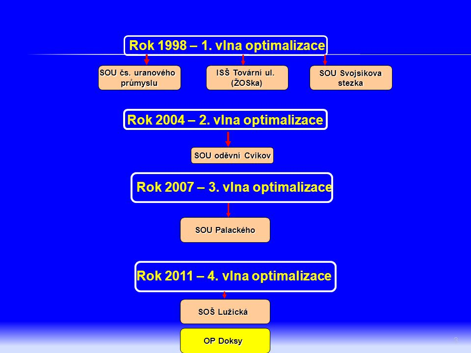 Rok 1998 – 1. vlna optimalizace Rok 2004 – 2. vlna optimalizace