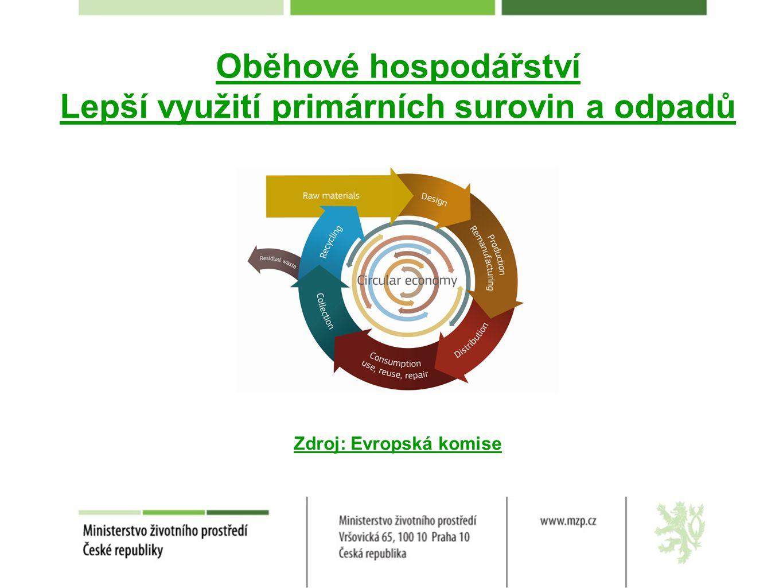 Lepší využití primárních surovin a odpadů Zdroj: Evropská komise